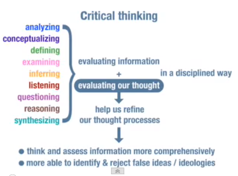 Thinking styles in critical thinking